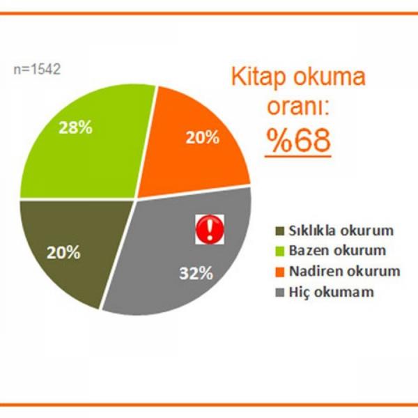 Türkiye'nin kitap okuma araştırması